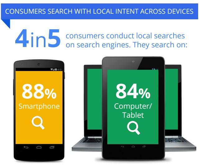 Seo Local busquedas desde dispositivos moviles